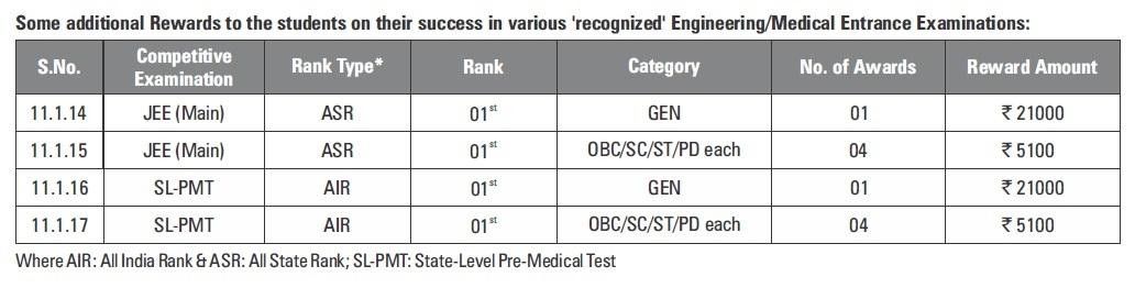 Resonance courses resonance performance linked reward programme scholarshiptalent examination performance rewards sepr thecheapjerseys Choice Image