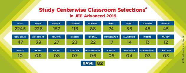 JEE-Advanced-2019-Result Various Study Center Selection