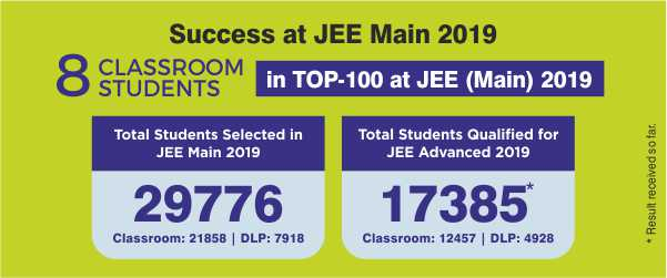 JEE (Main) 2019 Overall Result