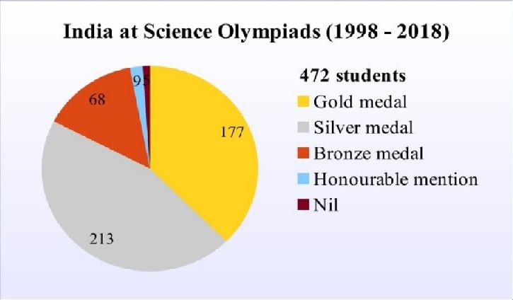 Science Olympiads 1998 to 2018