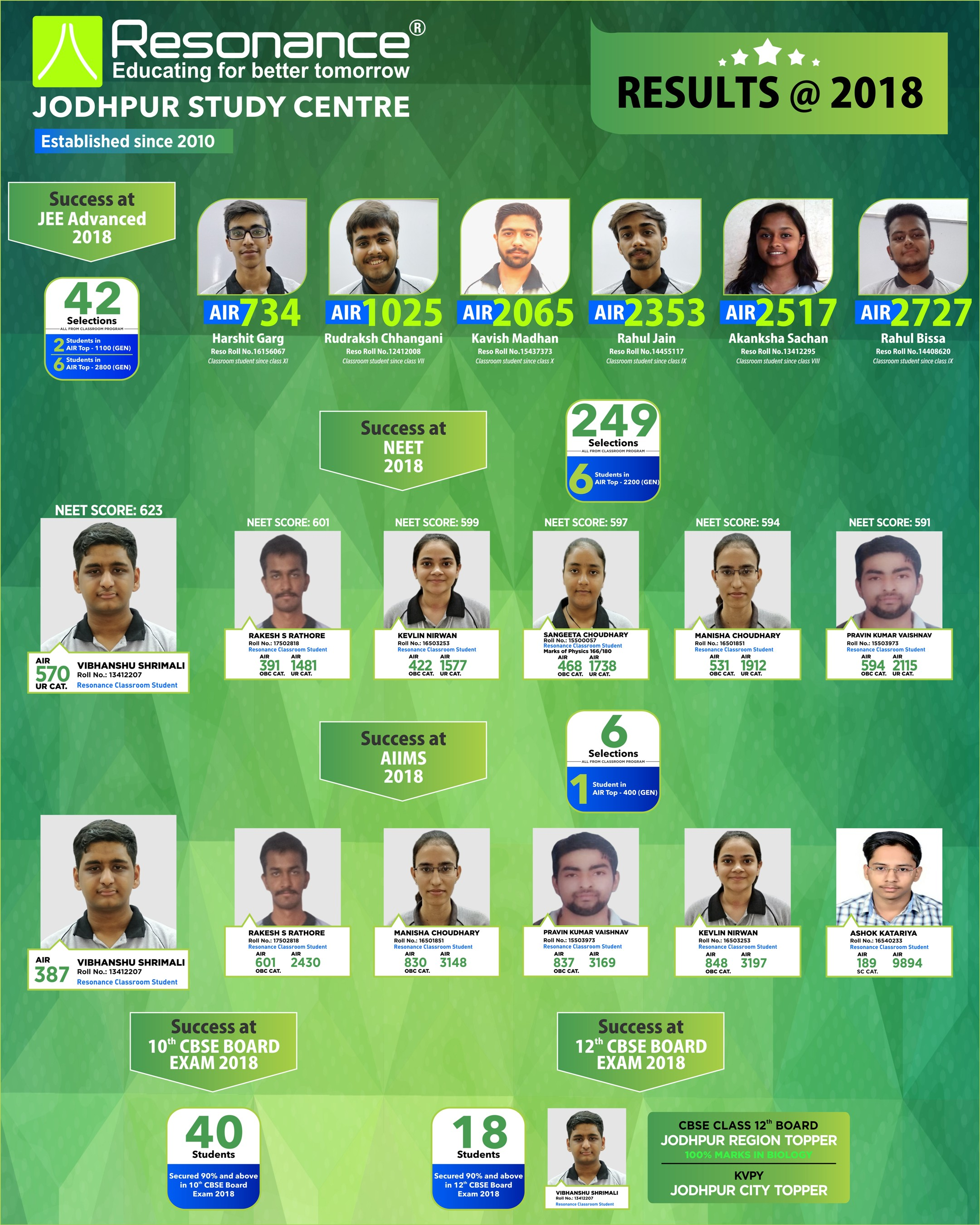 Results @ 2018 of Jodhpur Centre